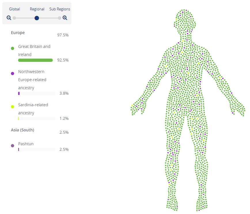 Living DNA Visualisation Avatar