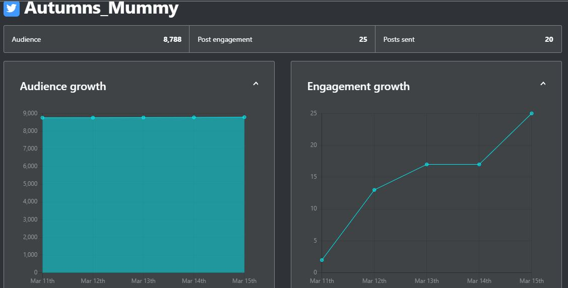 ContentCal audience and engagement growth charts